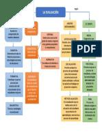 mapa conceptual la evaluaciòn.docx