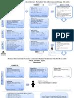 4th Year Studio Planning Flow Chart
