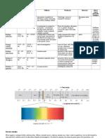 Spectrul Radiatiilor Electromagnetice