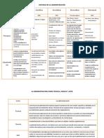 Cuadro Comparativo de Las Teorias de La Adminsitracion (1)