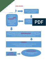Legal Process Flowchart
