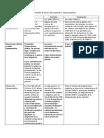 paralelo de Interpretación de la ley, contrato y el testamento..docx