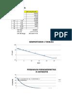 Data Praktikum Model Kompartemen Fix P-1