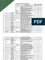 List of Jr Colleges in Bhimavaram Route