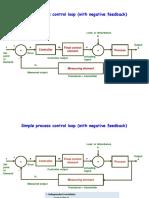 Process Control Loop