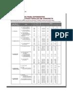 DISEÑO DE MEZCLA  Y DOSIFICACIONES.docx