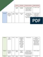 TABLA  Pruebas PSICOLOGICAS