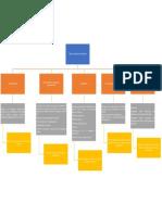 Evidencia Actividad 2 Mapa Conceptual Tipos de Auditoría Informática