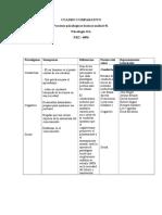 CUADRO COMPARATIVO Procesos Psicologicos Basicos