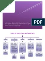 Actividad Semana 2. Mapa conceptual Tipos de Auditoria Informática..docx