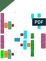 Program Factors Mind Map
