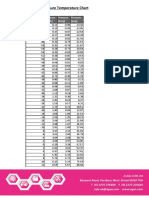 R-717 P_T Chart