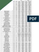 Lista Material Conteiner