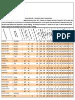 tabla de resistencias quimicas.pdf