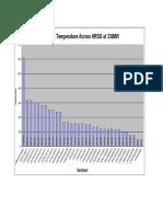 Temperature Across HRSG