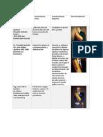 presidentes estudios contemporaneos.docx