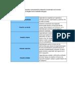 Presentará un ejercicio comparativo contrastando los elementos encontrados en la revisión teórica sobre la problemática elegida con los resultados del grupo.docx