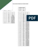 TALLER - Diferencias Finitas Para Ecuaciones Diferenciales de Orden Superior