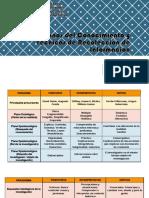 Paradigmas y Técnicas de Investigación
