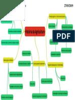 Mapa conceitual agraria certo.docx