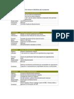 A continuación se presentan los mnuevos indicadores que se proponen.docx