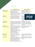 Dr Duarte Minerales y Sus Funciones