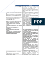 API 2 ( M2- Actividad 4) Derecho Privado V