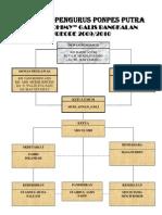 Struktur Pengurus Ponpes Putra