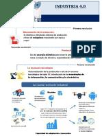 Infografia Industria 4.0