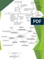 Diagramas FCO