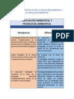 CUADRO COMPARATIVO ENTRE LA EDUCACIÓN AMBIENTAL Y LA PEDAGOGÍA AMBIENTAL.docx