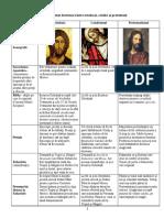 Diferenţe doctrinare între ortodocşi, catolici şi protestanţi.docx