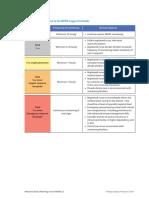 NEWS2 Chart 4_Clinical response to NEWS trigger thresholds_0.pdf