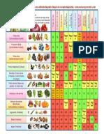 Tabla combinacion alimentos frente.pdf