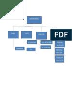 Modelo de Organigrama.docx