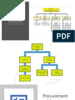 Procurement Structure