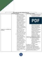 Organizacion del Poder Judicial trabajo practico.docx