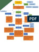 mapa conceptos enlaces