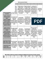 Matriz de Evaluación Del Portafolios