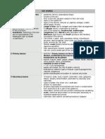 Derm Summary Table.pdf