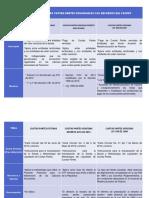 5. Cuadro Comparativo -Modalidades de Cuotas Partes en El FONPET