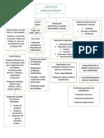 mapa conceptual introduccion manufactura.docx