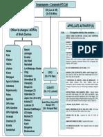 RTI Organogram 21012019