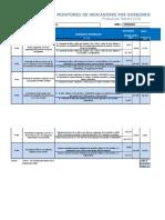 MonitoreoIndicadores Convenio 2019 Produccion Febrero 2019