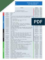 Tabela de aplicação zupan 2016