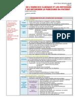 006 L'organisation de l'exercice clinique et les méthodes qui permettent de sécuriser le parcours du patient