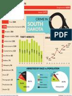 South Dakota crime stats