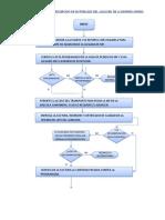 DIAGRAMA DE FLUJO DE ALMACEN.docx