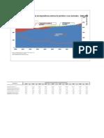 Petroleo e gas - Evolução da dependencia externa de petroleo e derivados