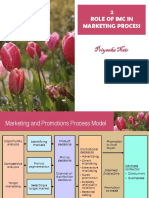 2 Role of Imc in Mktg Process